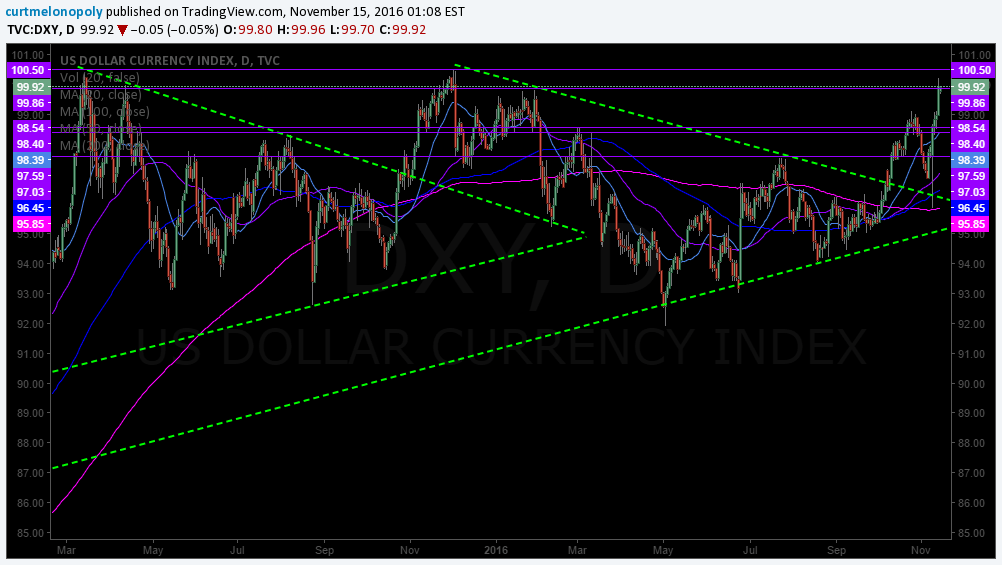 $DXY US Dollar Index