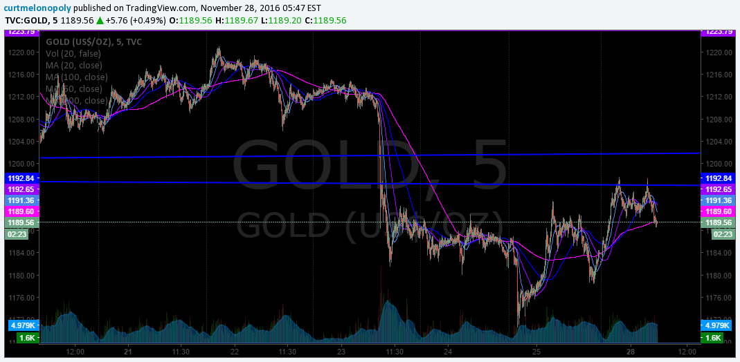 $GOLD stock chart