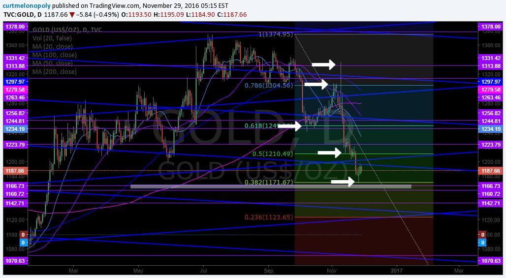 $GOLD< Chart, Fib