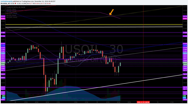 200 MA, 30 Min Chart, Crude, Oil