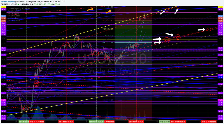 Crude oil, algo lines, algo targets