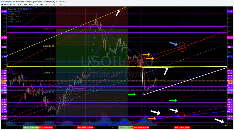 Crude, Oil, Chart, Indicators