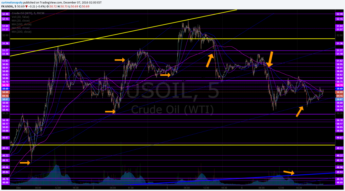 Diagonal Trend Lines, Crude Oil, Trading, Chart