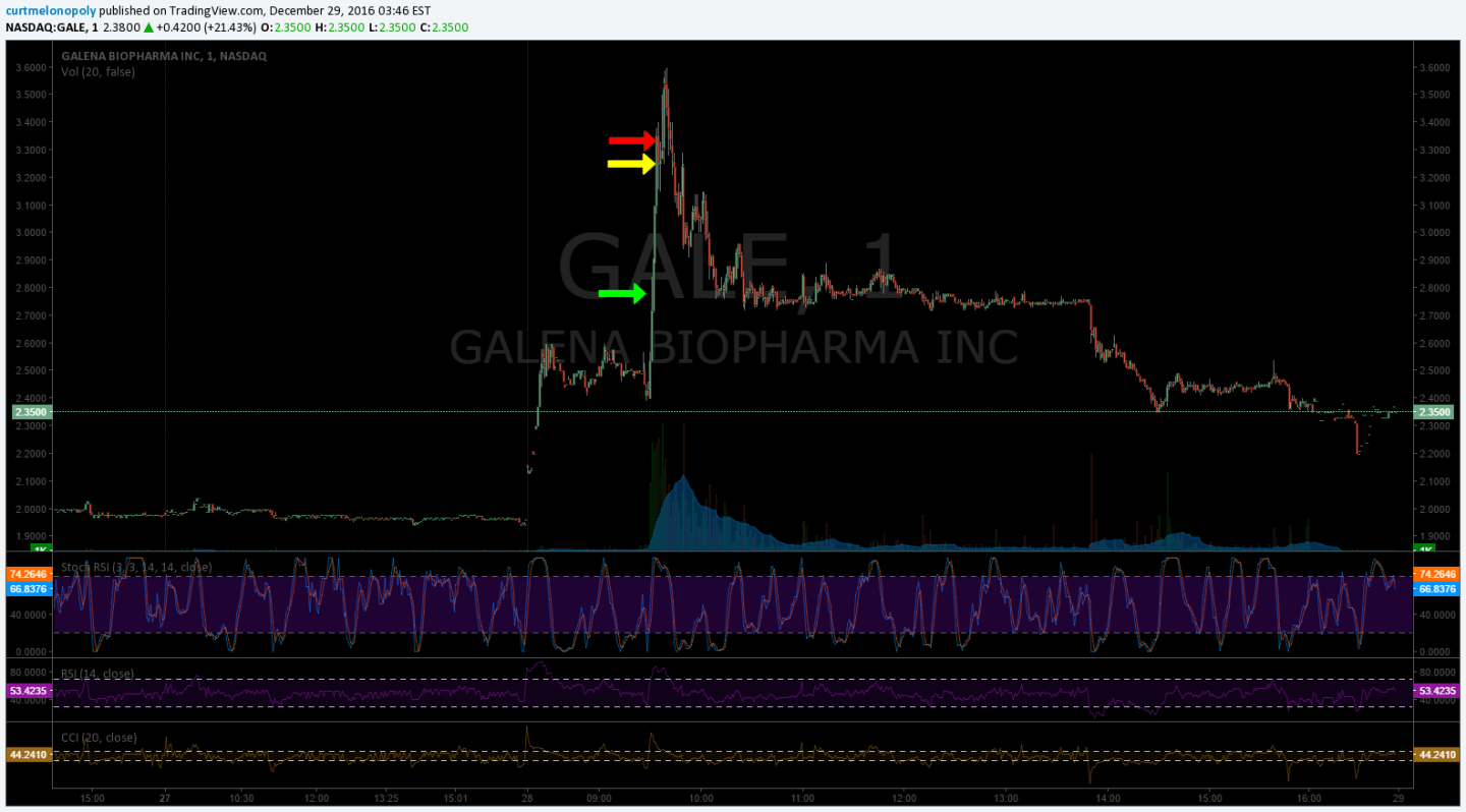 $GALE, Stocks, Trade, Daytrading