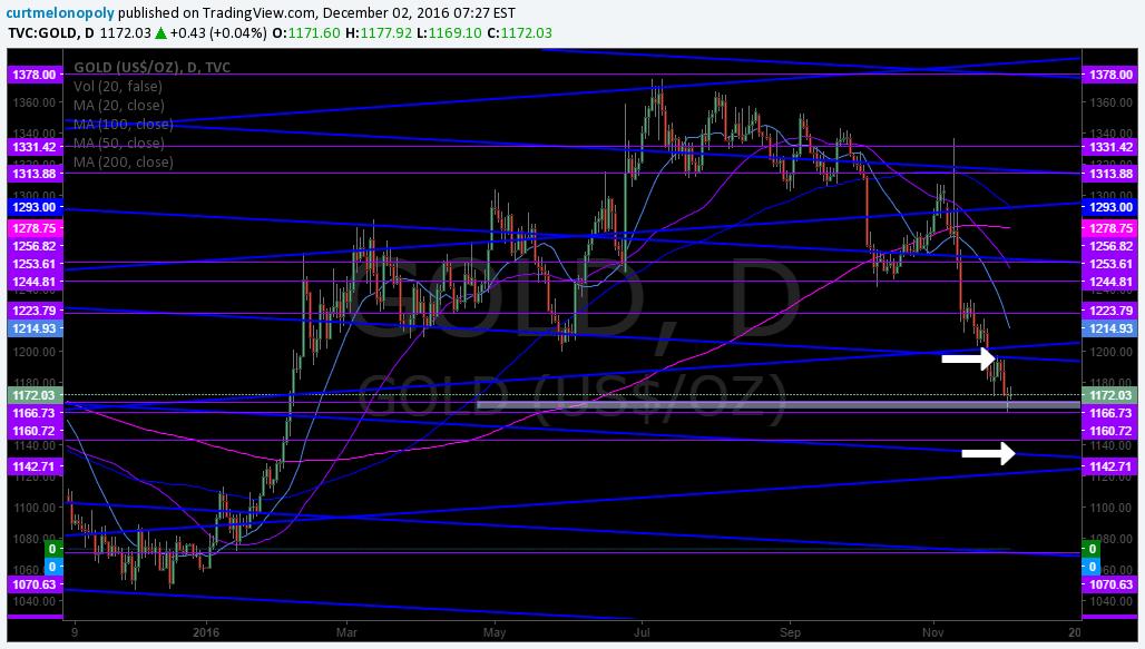 $GOLD, Algo, Chart