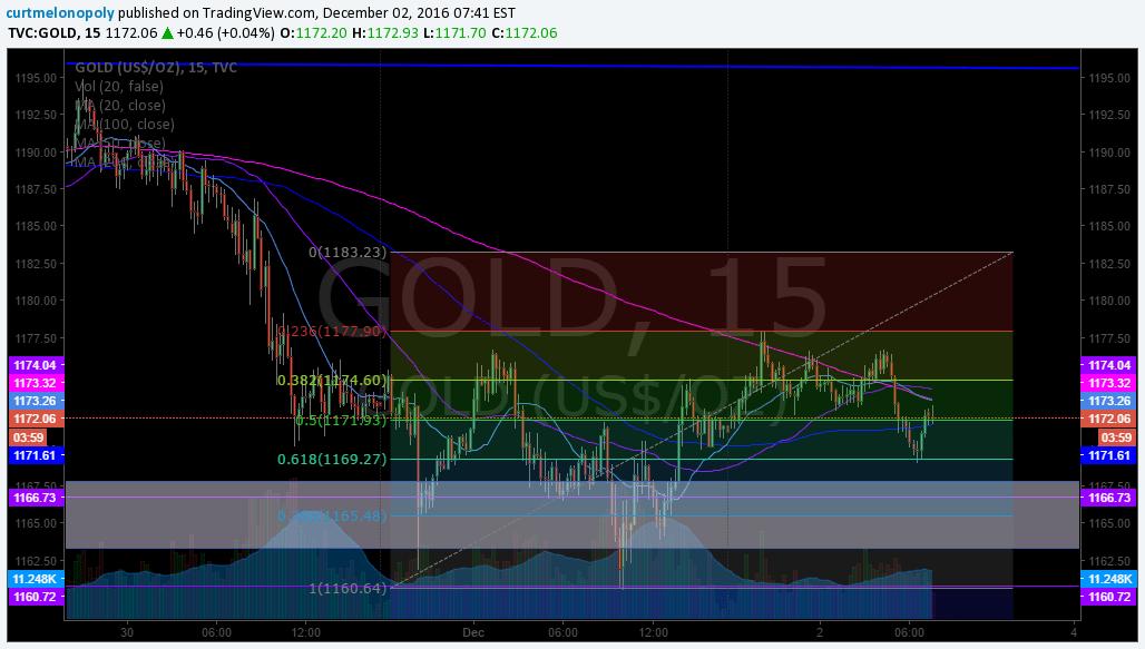 $GOLD, Algo, Chart, Fibonacci