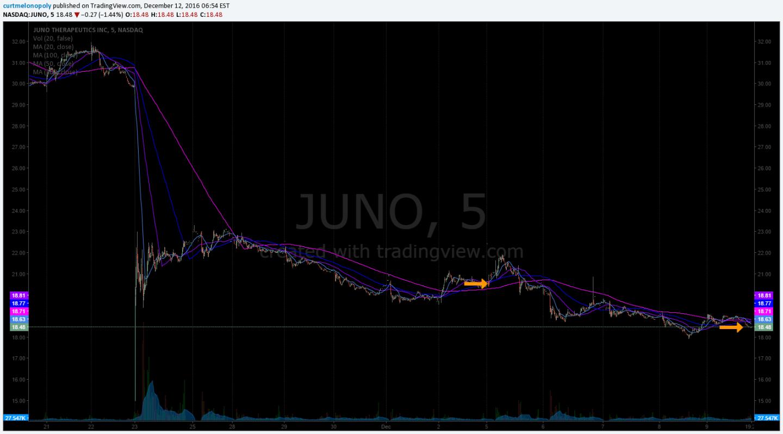 $JUNO Swing Trade