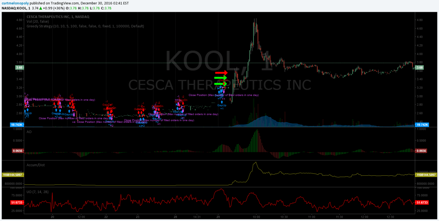 $KOOL, Stock, Trade, Momentum