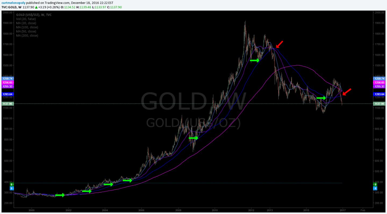 Gold, Chart, Swing Trade