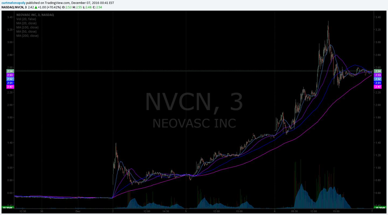$NVCN, Stock, Watchlist