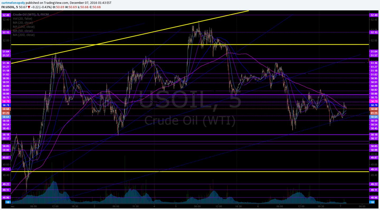 Crude oil, Stock, Chart