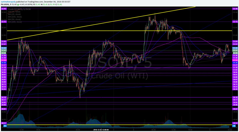 Crude Ol, Trading Chart