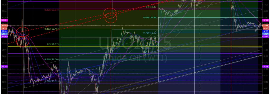 Crude, Oil, Chart, Algo, $USOIL