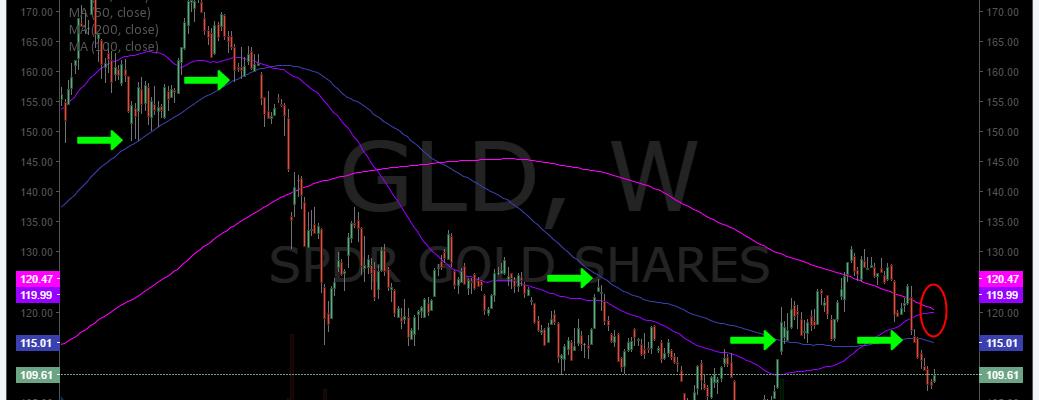 $GLD, Chart, 100 MA