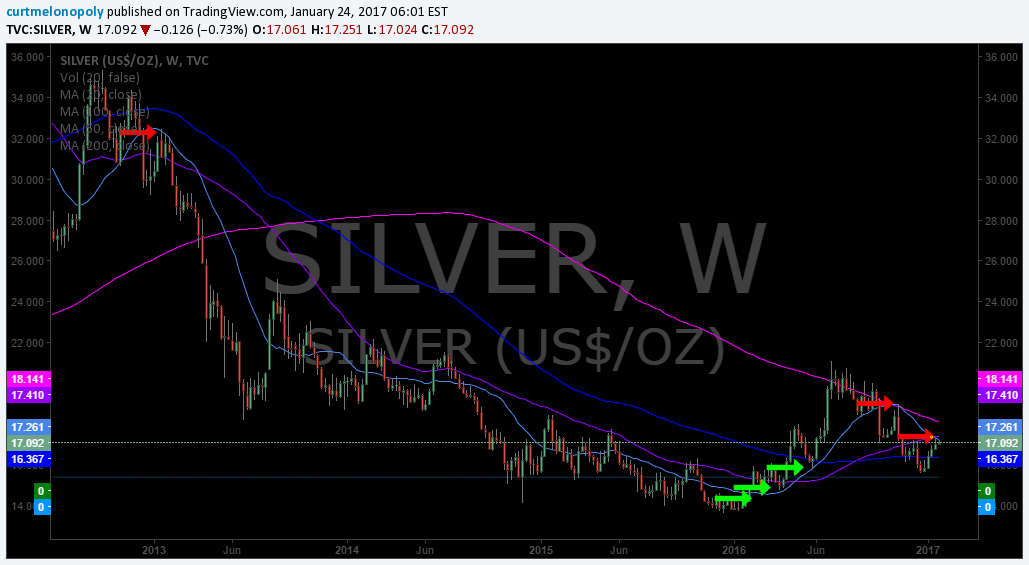 $SILVER, 20 MA, Chart