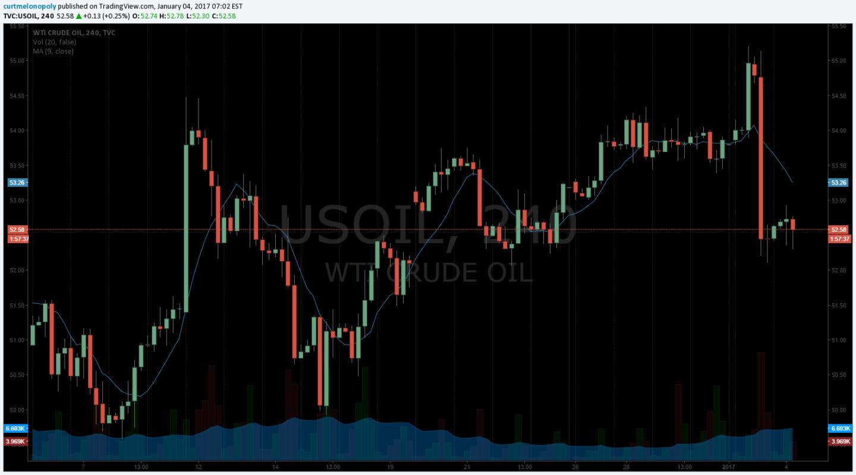 $USOIL, 20 MA, Chart