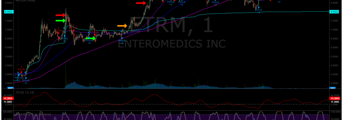 $ETRM, Stock, Chart, Daytrading