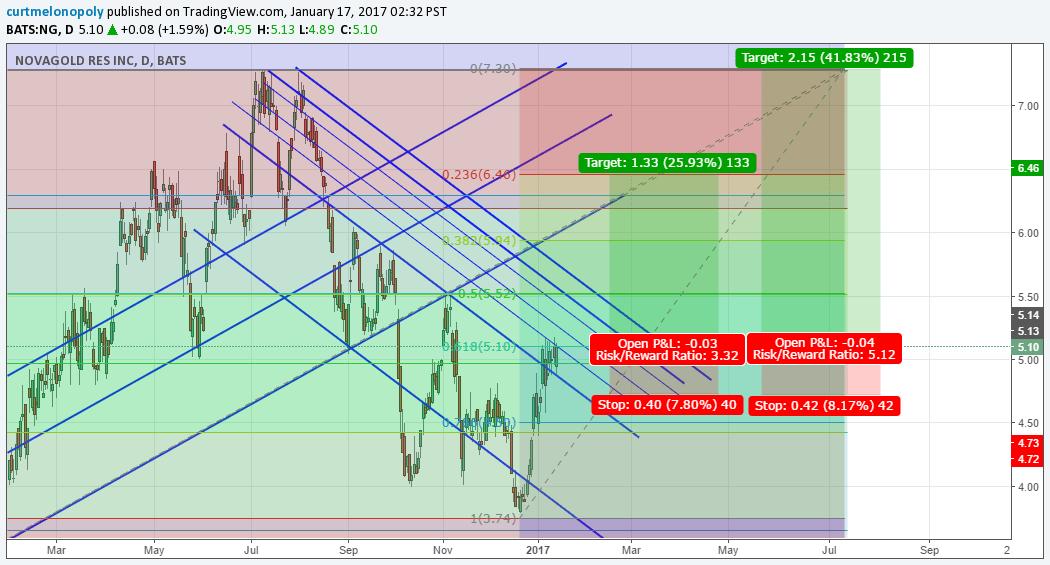 $NG, NovaGold, SwingTrade, Chart