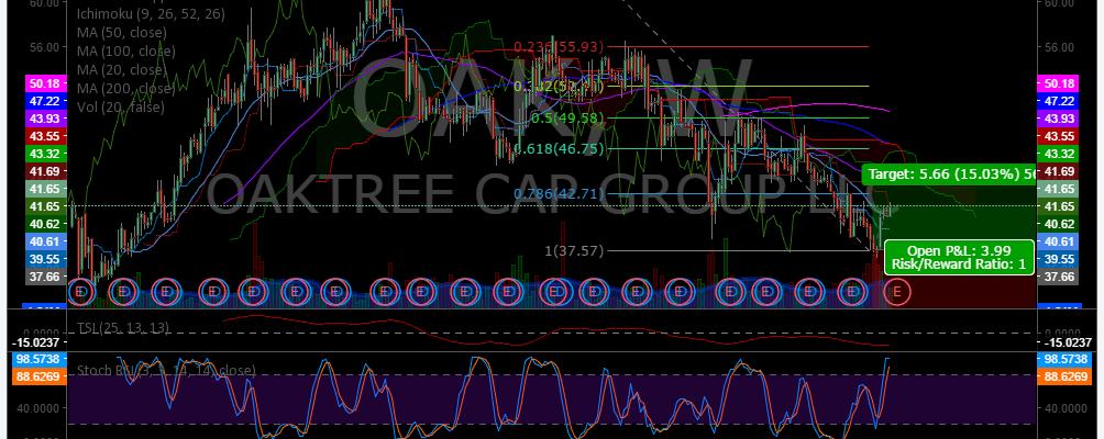 $OAK, Swing Trading, Newsletter