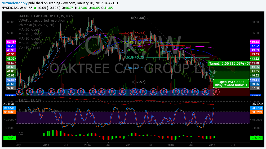 $OAK, Swing Trading, Newsletter
