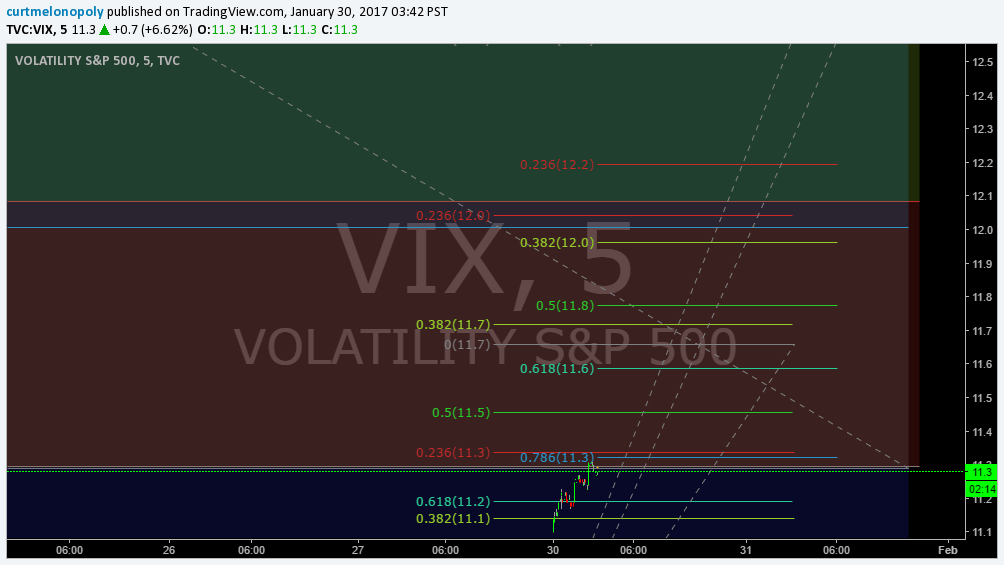 $VIX, Fibonacci, Chart