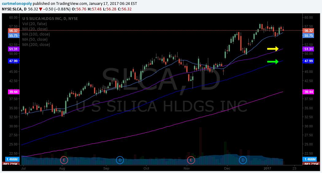 $SCLA, Swing, Trade