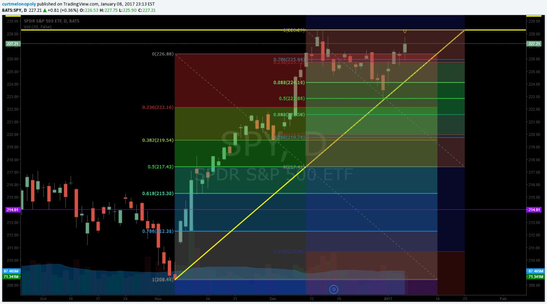 $SPY chart, Fibonacci