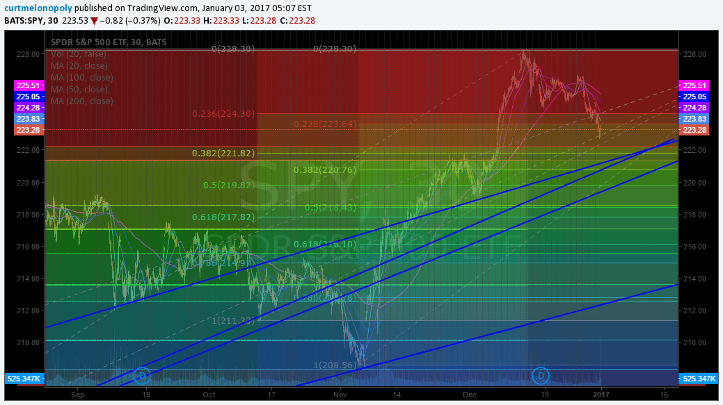 Trendlines, $SPY, Chart