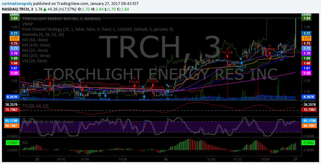 $TRCH, Premarket, Trading Plan, Stocks