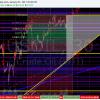 Price Cycle, Crude, Oil, Chart