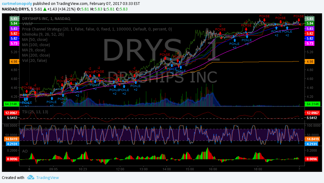 $DRYS, Market, Stocks, Report, Results