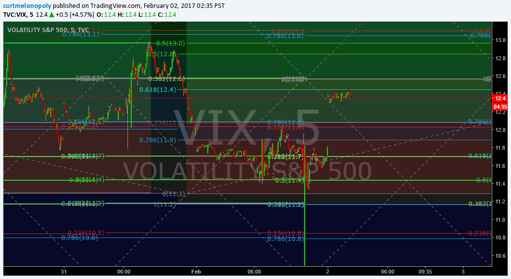 Vexatious, $VIX, Algo, Chart