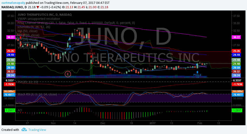 $JUNO, Swing, Trade, Stock, Pick