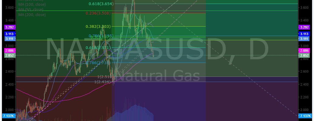 Premarket, Trading Plan, $NG_F, $NATGASUSD, Natural, Gas, Chart, 200, Day