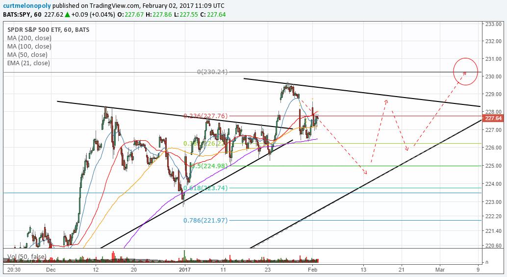 $SPY. Chart