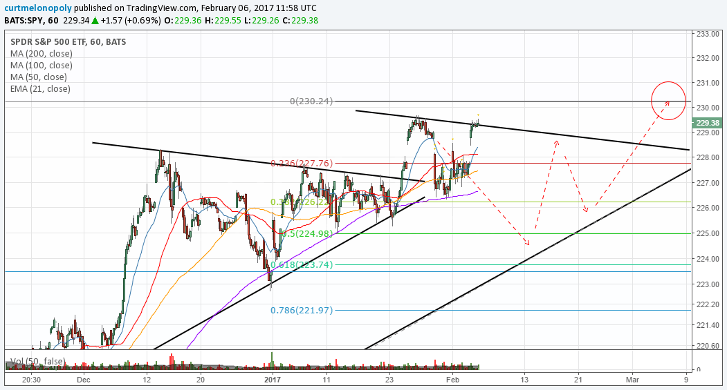 $SPY, Chart, Sideways