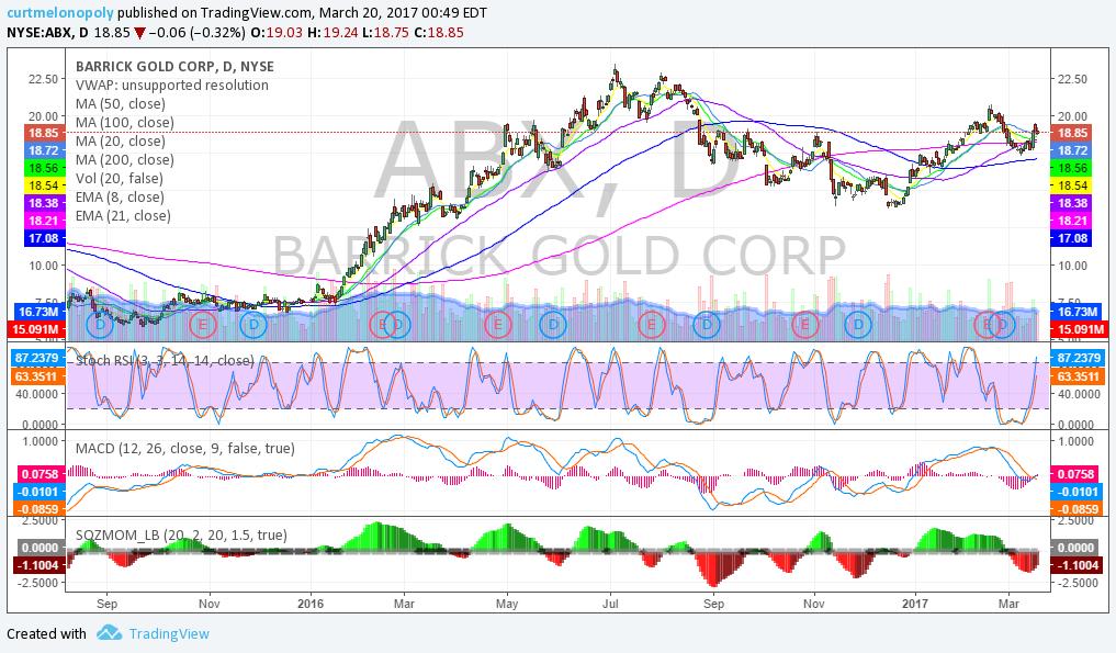 $ABX, Swing, Trading, Chart