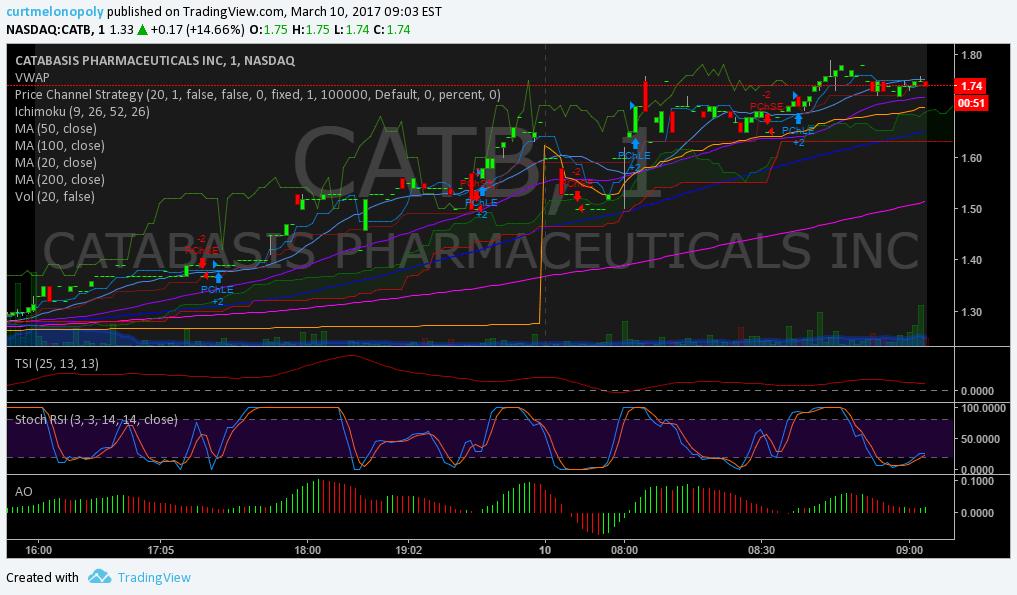 $CATB, premarket, trading, plan