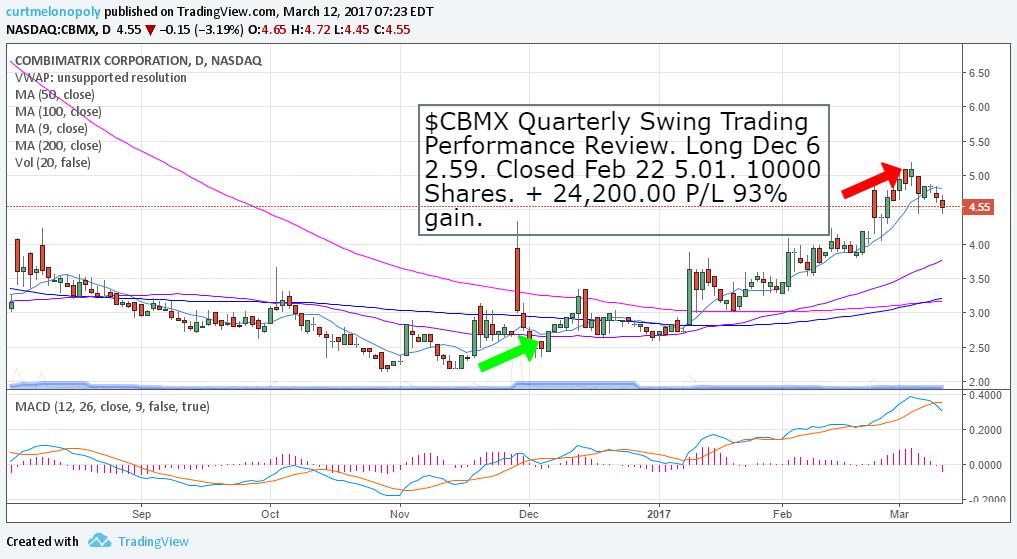 $CBMX, Swing, Trade