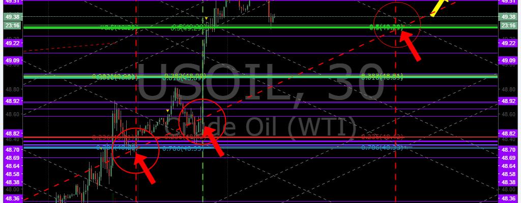 $USOIL, $WTI, Oil, EPIC, Chart