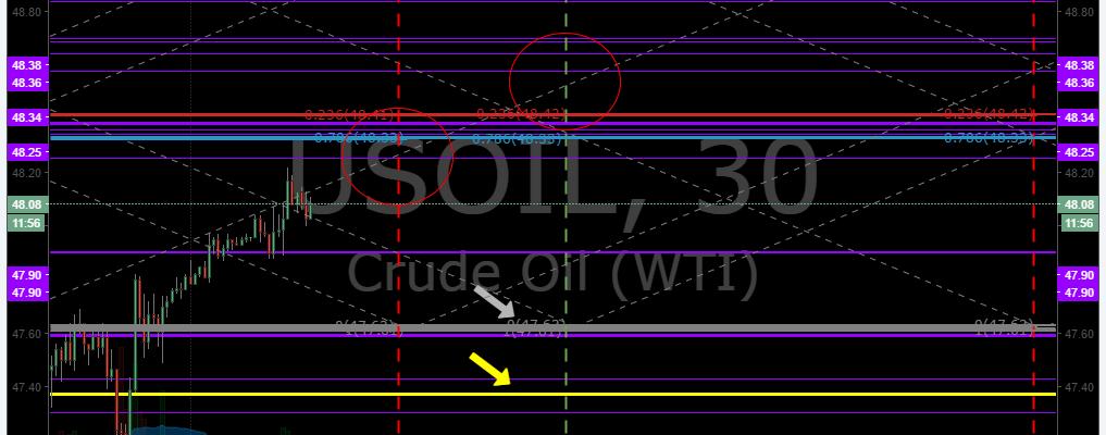 EPIC, Algo, Oil, $USOIL, $WTI, Chart