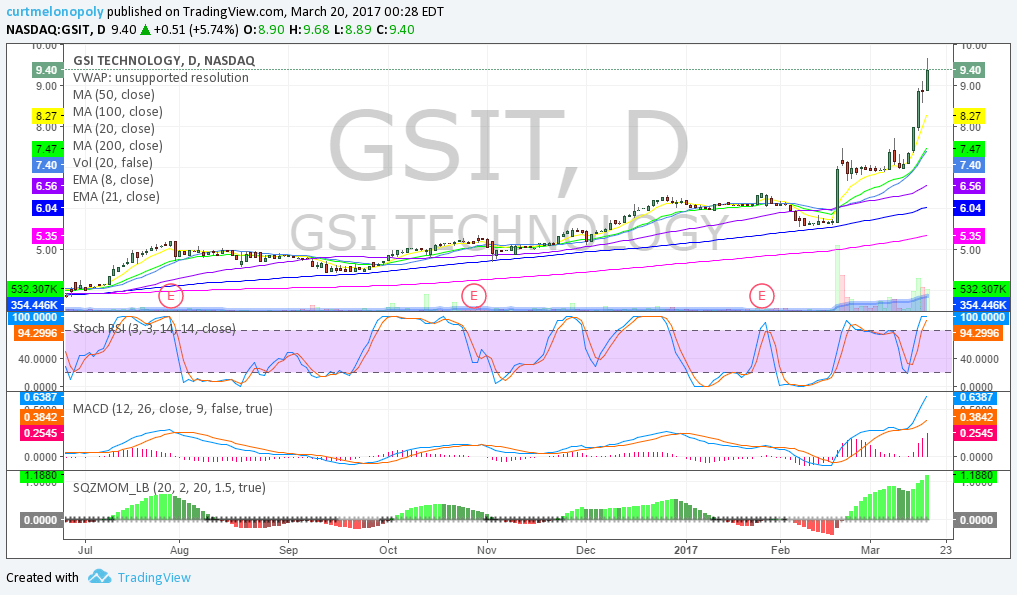 $GSIT, Chart, ,Swing, Trading