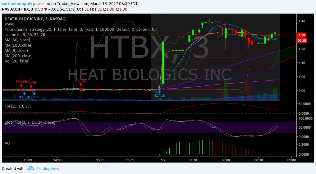 $HTBX, Premarket, Trading, Plan, Results