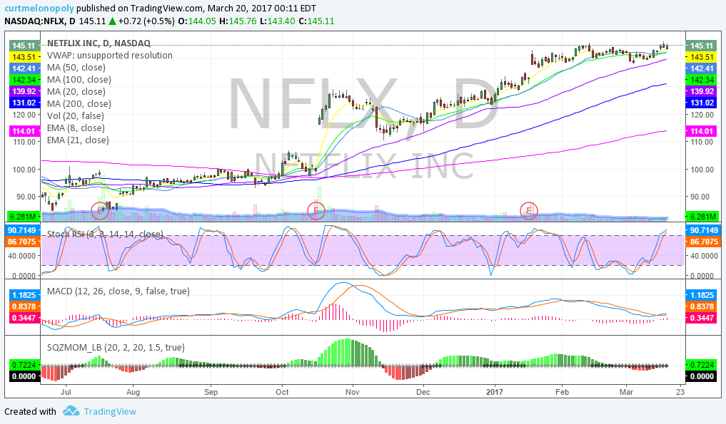 $NFLX, Swing Trading, Stocks