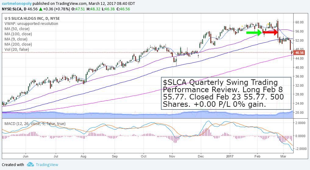 $SLCA, Swing, Trade
