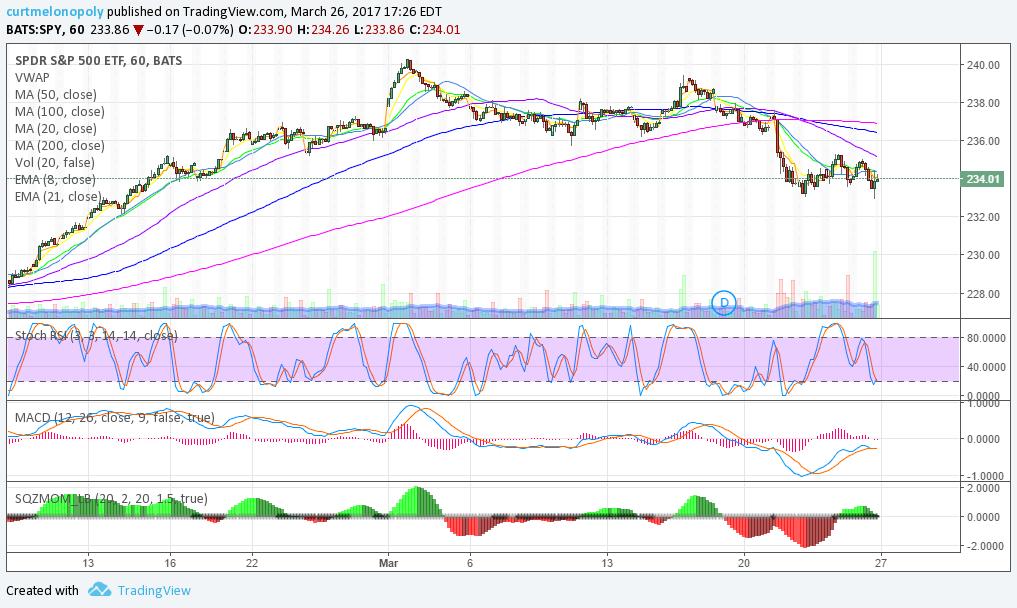 $SPY, Stock, Chart