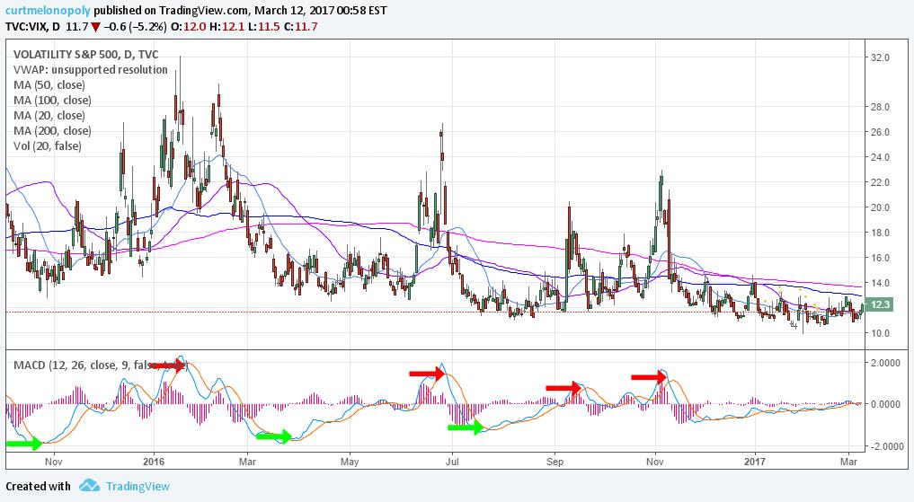 $VIX, Swing Trading, Chart