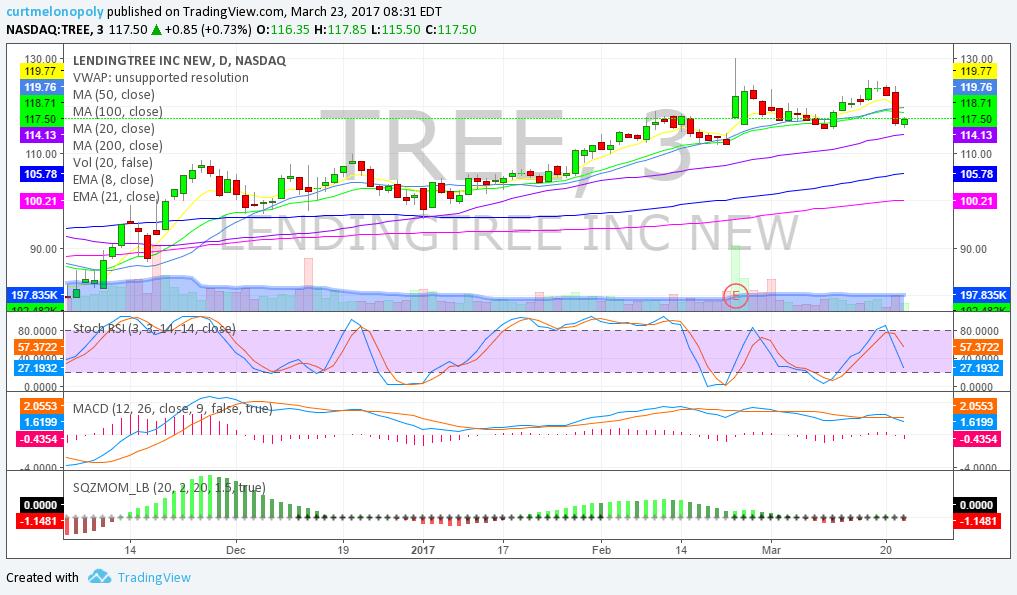 $TREE, Chart, Setup