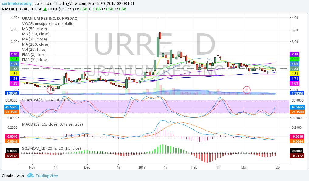 $URRE, Swing Trading