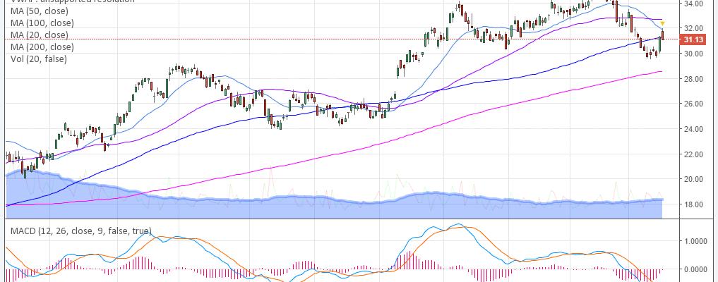 $XME, Swing, trading, chart